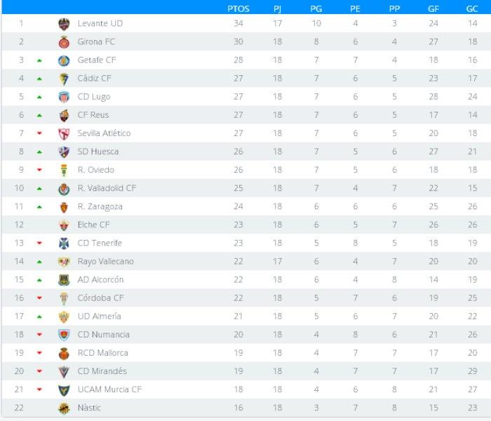 Clasificación Jornada 18 Segunda División