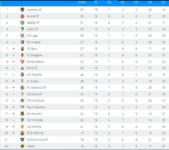 Clasificación Segunda División Jornada 19