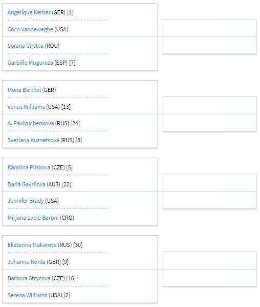 Australian Open - Octavos de final femeninos