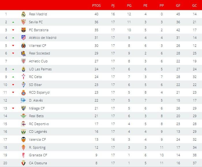 Clasificación Jornada 17 Primera División