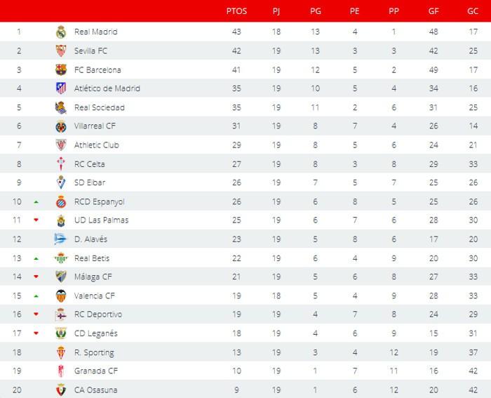 Clasificación Primera División Jornada 19