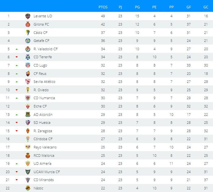 Clasificación Segunda División Jornada 23