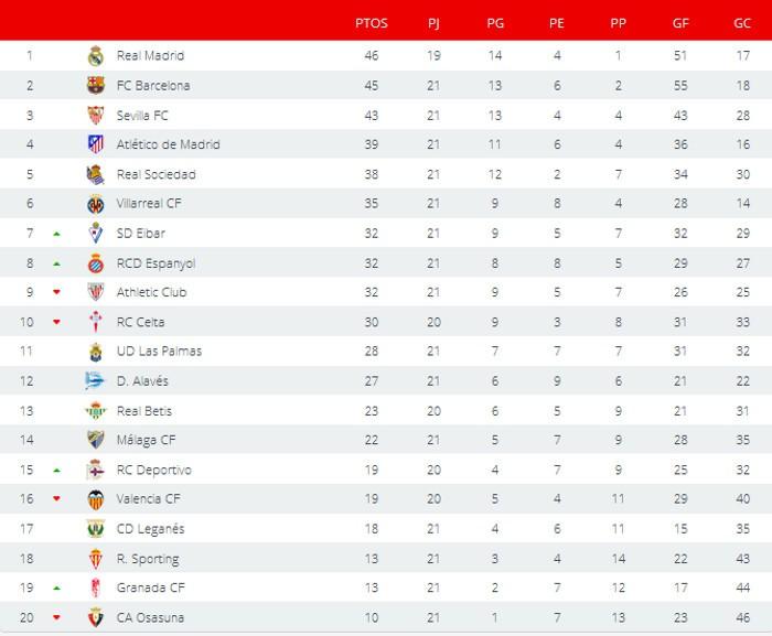 Clasificación Primera División Jornada 21