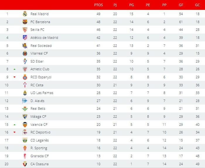 Clasificación Primera División Jornada 22