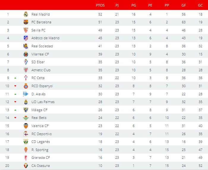 Clasificación Primera División Jornada 23