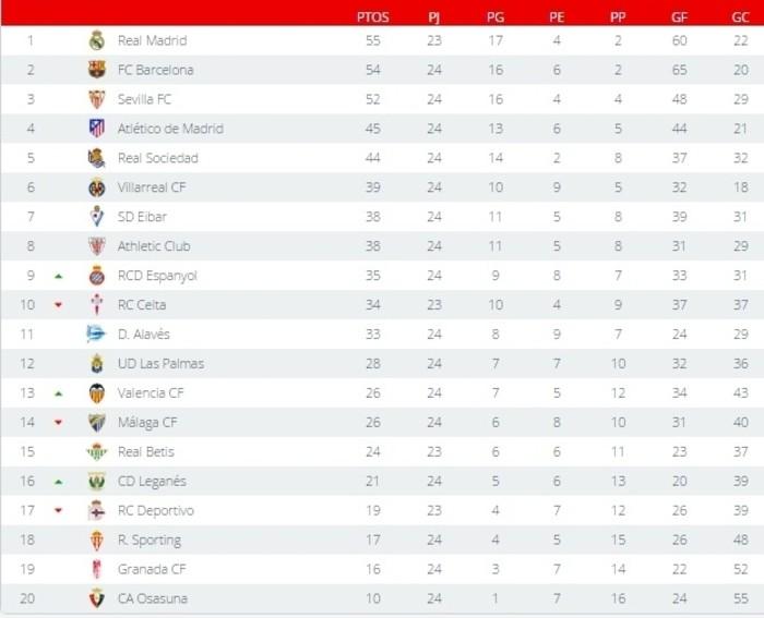 Clasificación Primera División Jornada 24