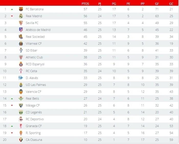 Clasificación Primera División Jornada 25