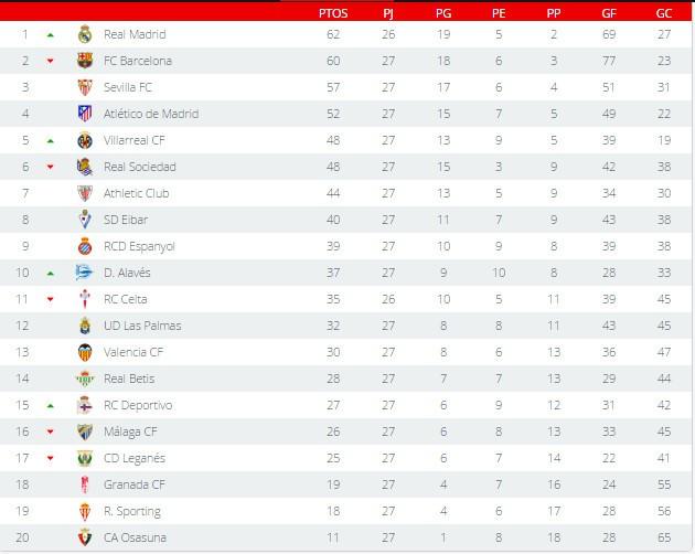 Clasificación Primera División Jornada 27