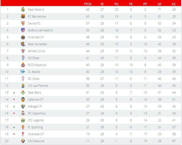Clasificación Primera División Jornada 28