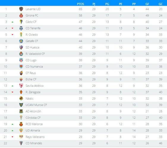 Clasificación Jornada 29 Segunda División