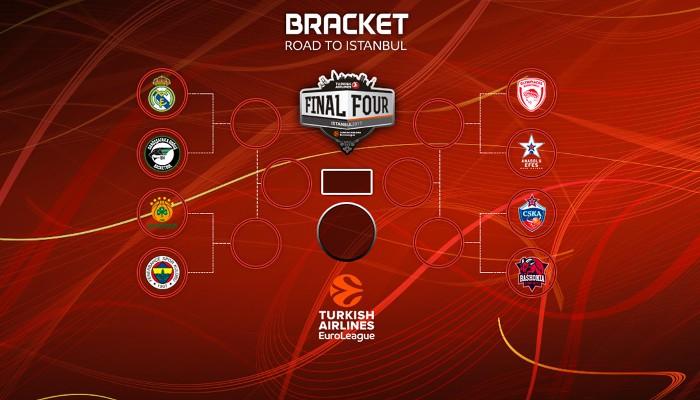 Así se presentan los playoffs de la Euroliga 2016-2017