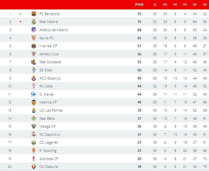Clasificación Jornada 33 Primera División