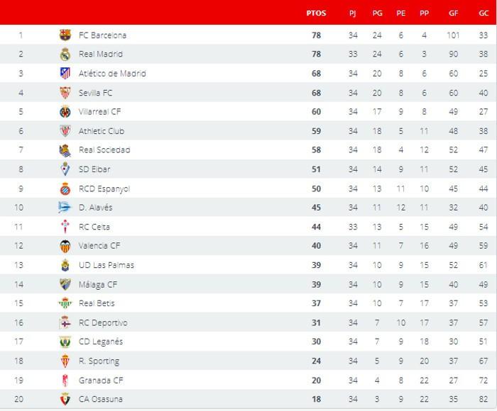 Clasificación Jornada 34 Primera División