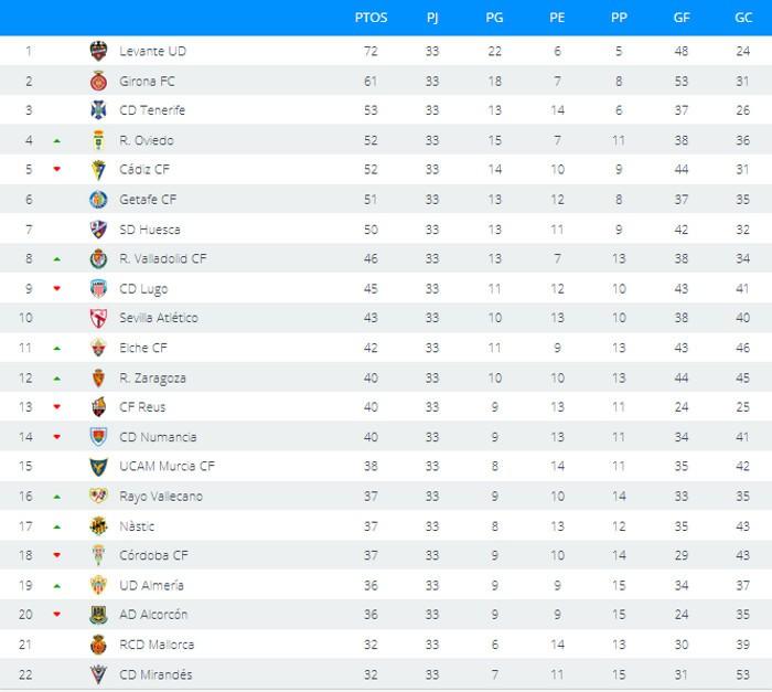 Clasificación Jornada 33 Segunda División