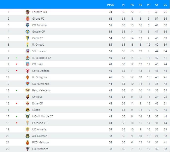 Clasificación Jornada 35 en Segunda División