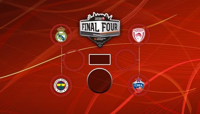 Así queda la Final Four de la Euroliga 2017