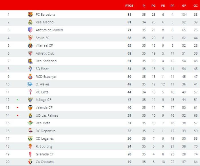 Clasificación Jornada 35 Primera División