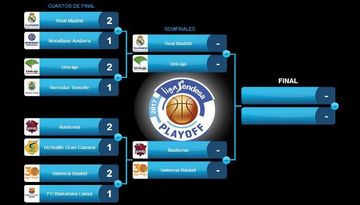 Cuadro de los playoffs de la Liga Endesa ACB - Semifinales