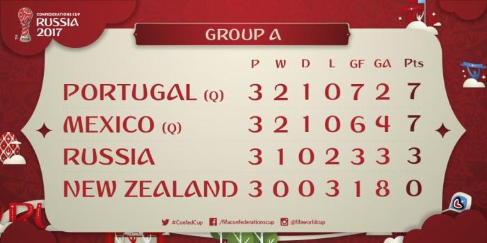 Clasificación Grupo A Copa Confederaciones 2017