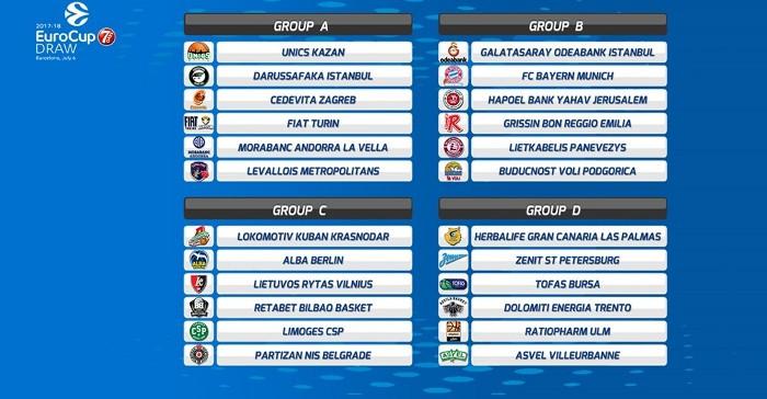 Sorteo de la Eurocup Basketball 2017-2018