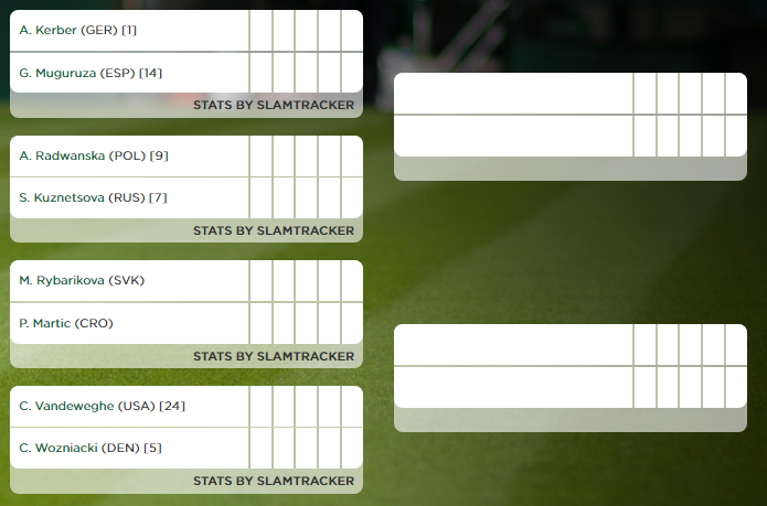 Wimbledon - Octavos de final femenino - Parte alta
