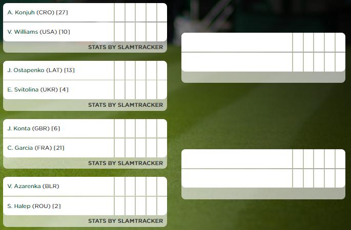 Wimbledon - Octavos de final femenino - Parte baja