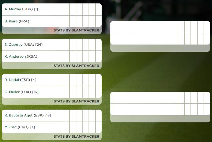 Wimbledon - Octavos de final masculino - Parte alta