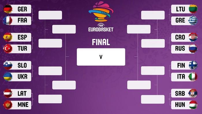 Octavos de final del Eurobasket 2017