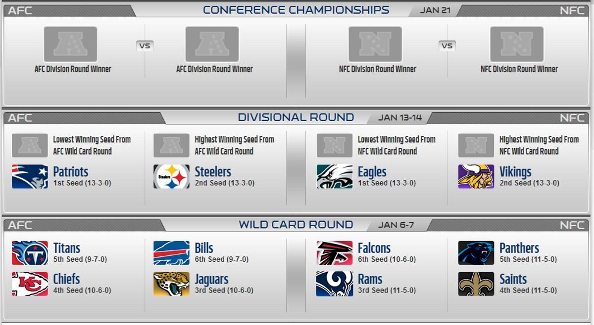 NFL: así ha terminado la temporada regular y así comienzan los playoffs 2018