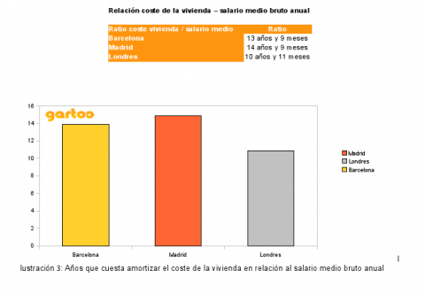 ratio vivienda Barcelona