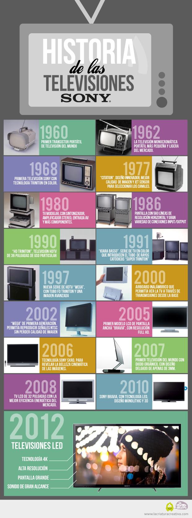 Historia de la televsión