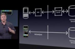 RIM's BlackBerry vs iPhone's ActiveSync
