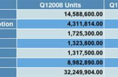 Apple ocupa el tercer lugar en la venta de teléfonos inteligentes a nivel mundial