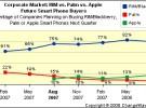 iPhone empieza a ser una alternativa importante para el sector empresarial