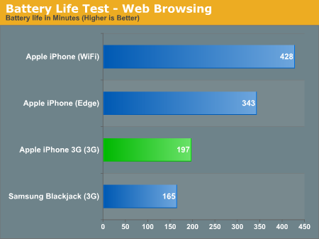 Benchmark iPhone 3G