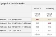 Nuevas pruebas de rendimiento del recien presentando Mac Mini