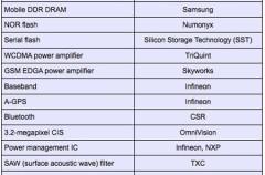 Posible lista de componentes del iPhone