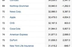 Apple entra de cabeza en el Top100 de la lista de Fortune
