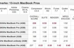 Primeras pruebas de rendimiento de los nuevos MacBooks Pro