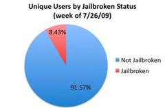 El porcentaje de iPhones con jailbreak no es tan grande como pensamos