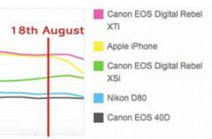 El iPhone ya no es la cámara más popular de Flickr