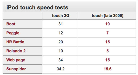 iPod Touch 3G Test de velocidad