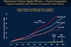 El iPhone/iPod Touch es el dispositivo con mayor crecimiento en toda la historia