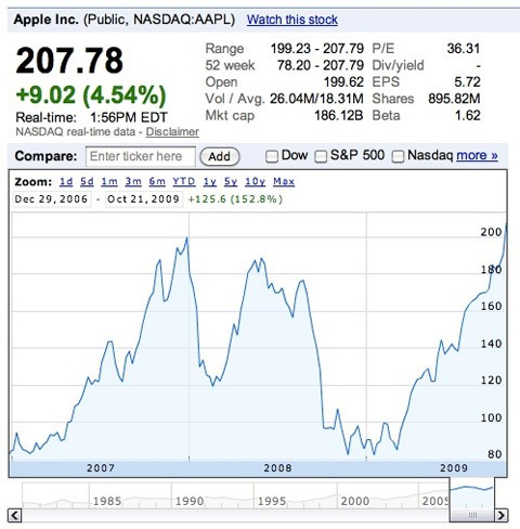 record_historico_apple_acciones
