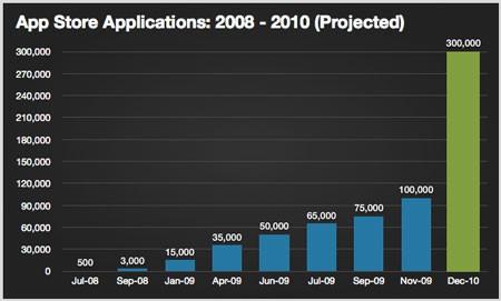 GraficaAppStore2010