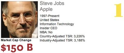 Steve Jobs es elegido como el CEO del año por Harvard