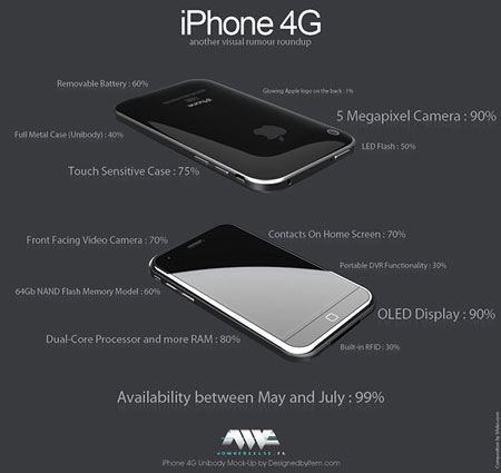 ResumenIphone-4G