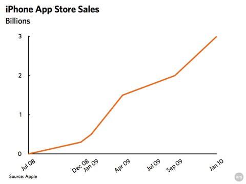 Ventas de la AppStore