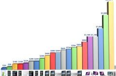 Catálogo de Apple ordenador por precios