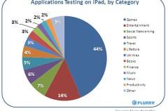El 44% de las aplicaciones probadas en el iPad son juegos